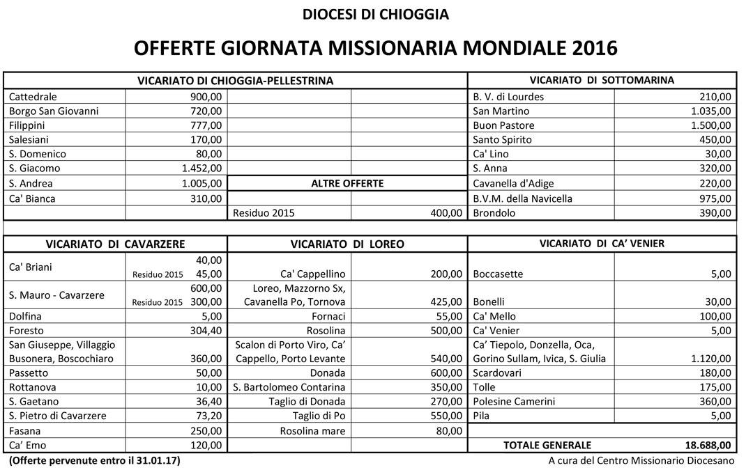 CMD-Chioggia-consuntvo-GMM-2016
